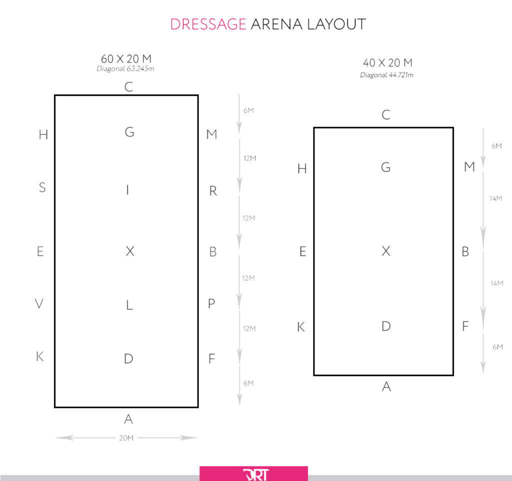 Here you will see the two different size dressage arena layouts, the letters within the arena aren't visible on a physical dressage arena, ...